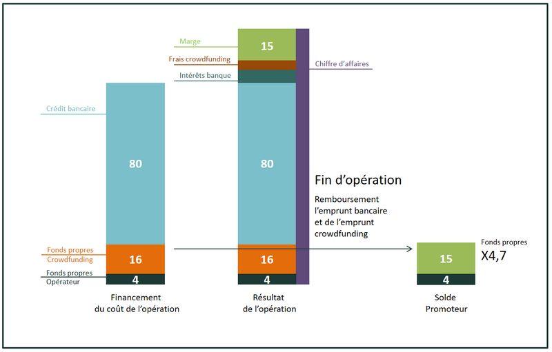 Crowdfunding immobilier effet de levier 2