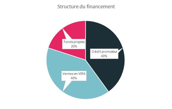 financement de la promotion immobilière