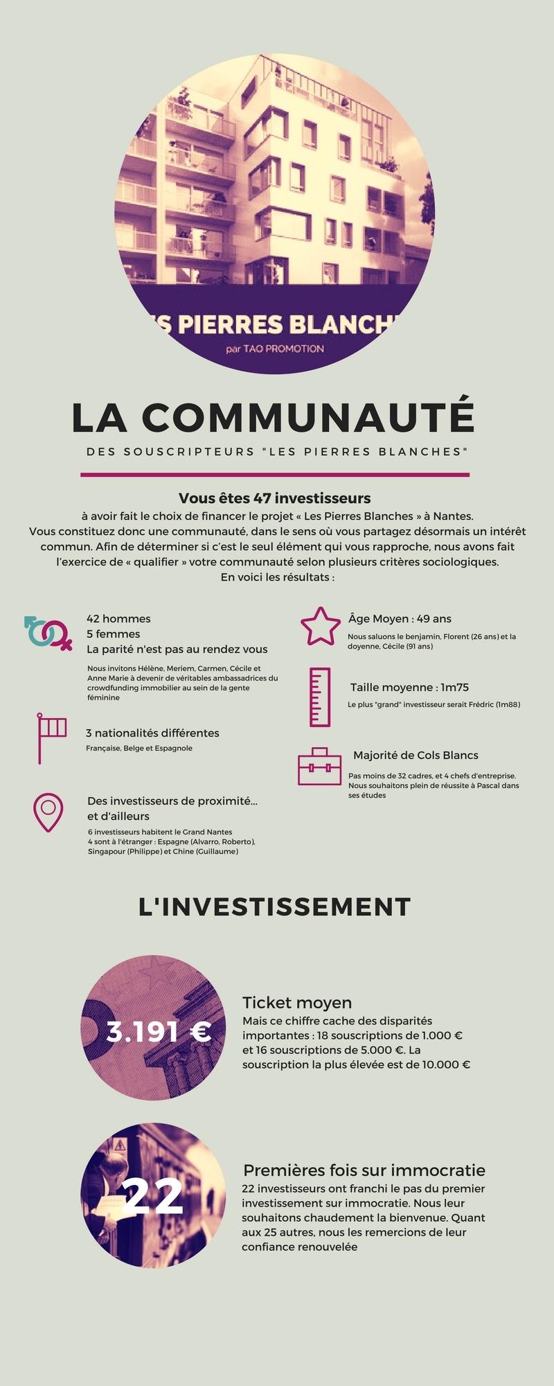infographie communauté nantes
